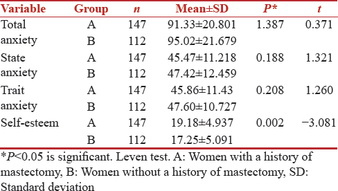 Table 4: A comparison between mean scores of self-esteem and anxiety in women with and without a history of mastectomy surgery