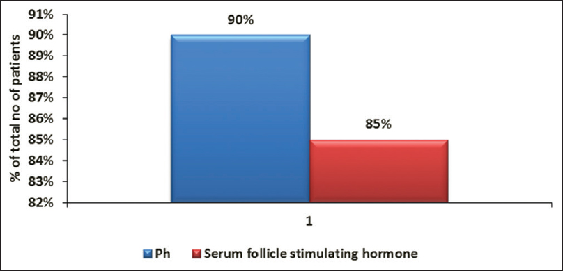Figure 1: Sensitivity of pH and serum follicle-stimulating hormone