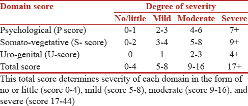 Table 1: Comparison of mean score of menopausal symptoms between two groups.normal/underweight and overweight/obese