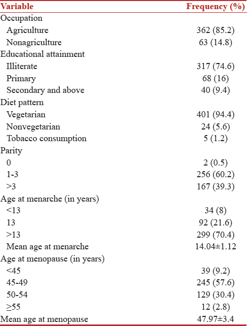 Table 1: Sociodemographic and reproductive profile of  women (<i>n</i>=425)